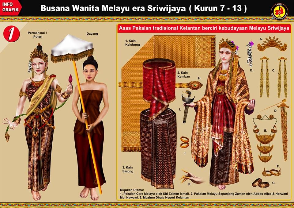 Malay Costume Evolution Malaysian Clothes Ancient Dress