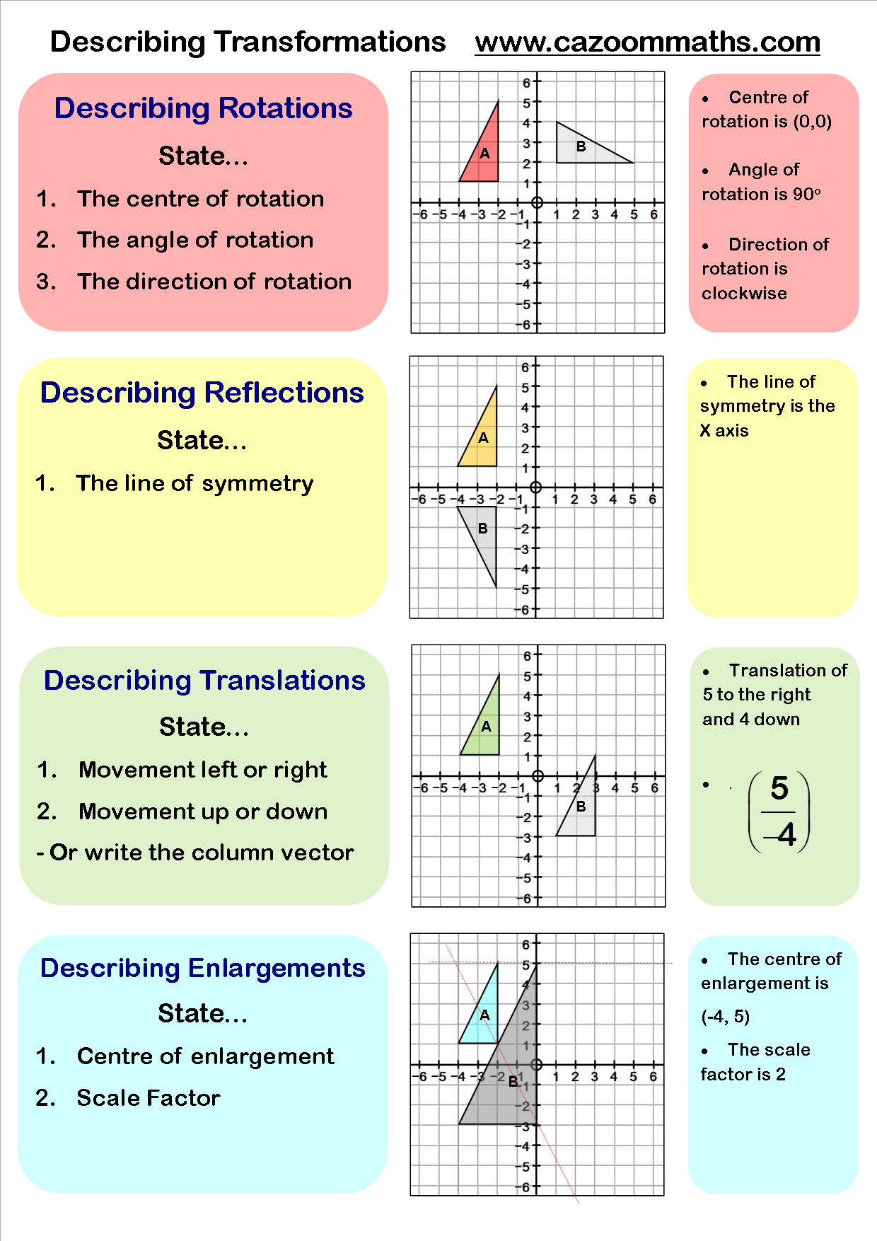 Describing Transformations Gcse Math Transformations Math Math Notes