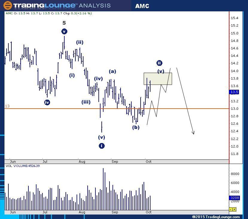 Stock Chart Analysis Stock Chart Analysis Stock Charts