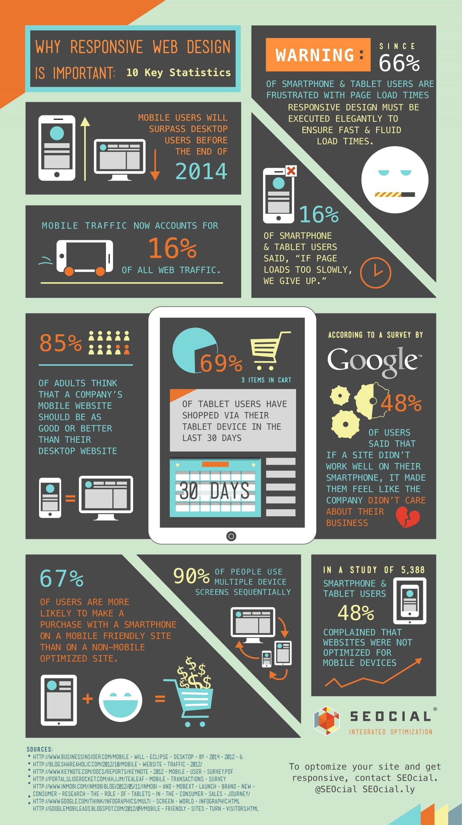 Why Responsive Design Is Important 10 Key Statistics Responsive Design Web Design Web Development Design