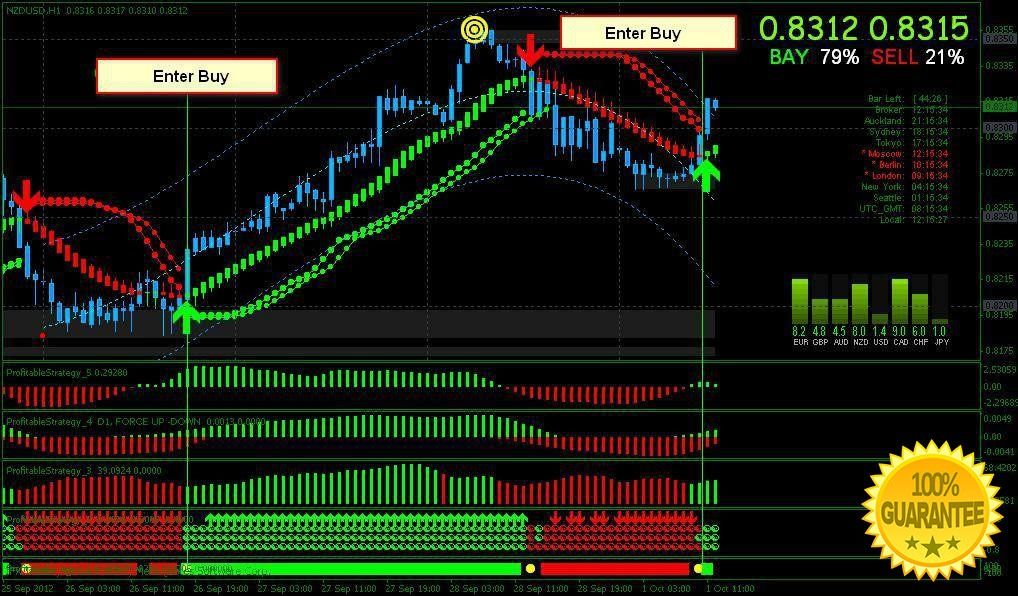 Download Profitable Strategy Trading System For Mt4 Trading