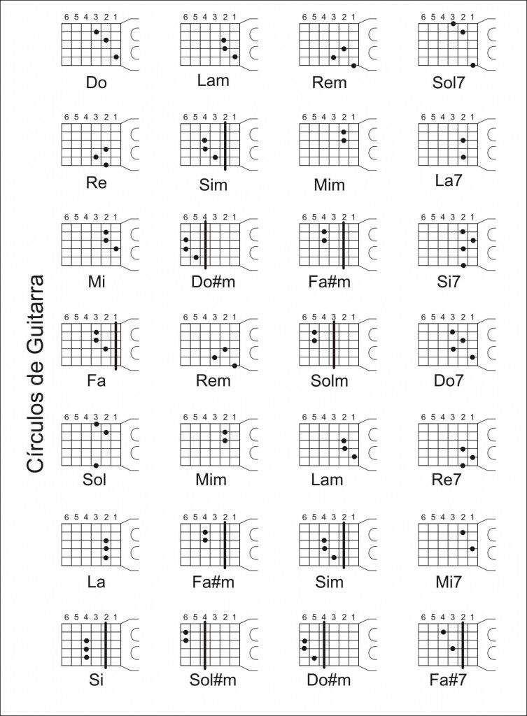 Circulos de acordes en la guitarra | •Metal• Amino en 2020 | Notas ...