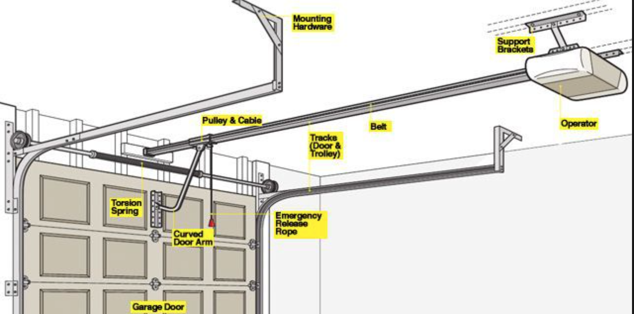 The Parts Of A Garage Door Opening System Garage Doors Garage Door Opener Repair Garage Door Installation