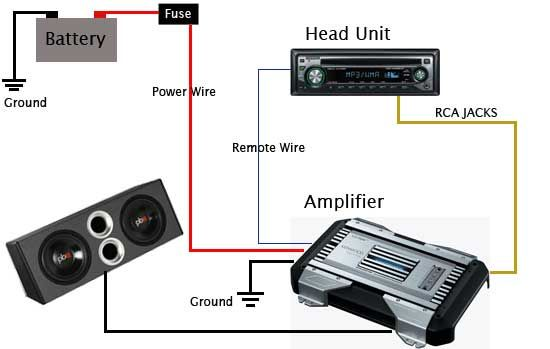 car audio amplifier instalation guide schematic diagram car audio rh pinterest com Multi Subwoofer Wiring Guide Telephone Wiring Guide