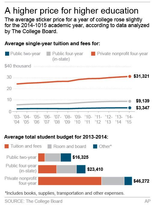 College prices continue to creep up - Yahoo News My Personal Pins