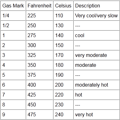 Oven conversion an approximate chart between gas mark and electric ovens also rh pinterest