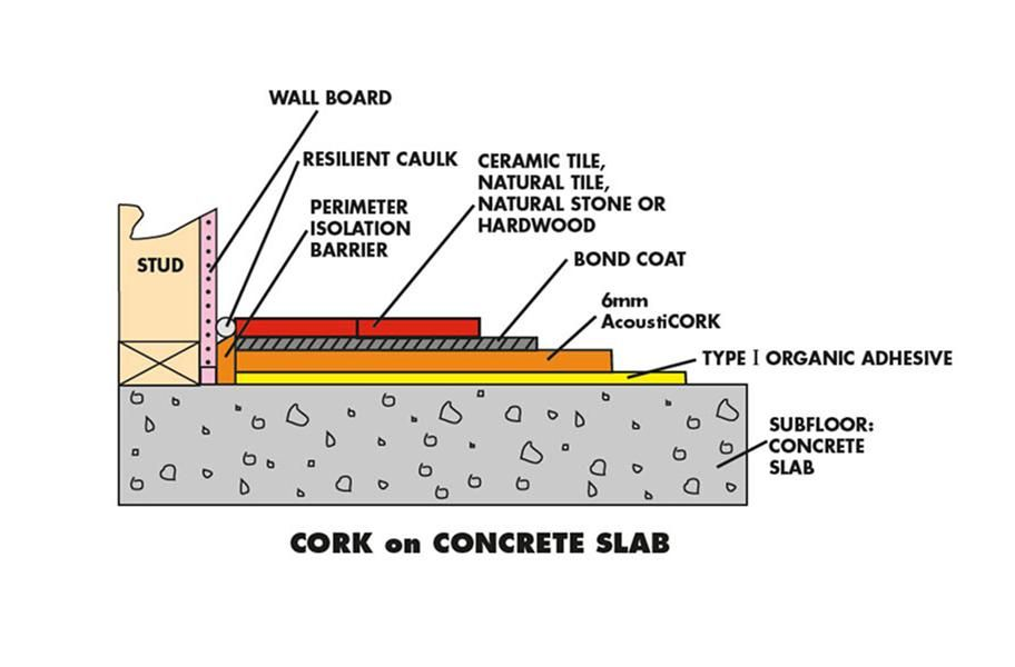 tile floor underlay cork underlayment