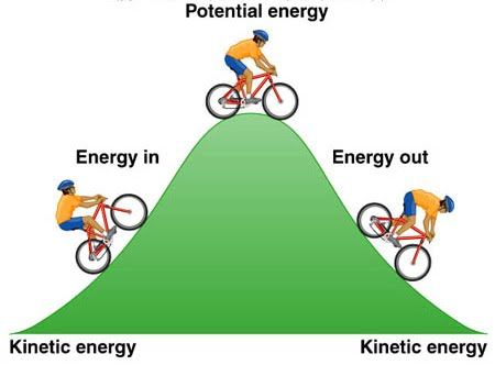 Rotational Potential Energy Kinetic And Potential Energy Potential Energy Work Energy And Power