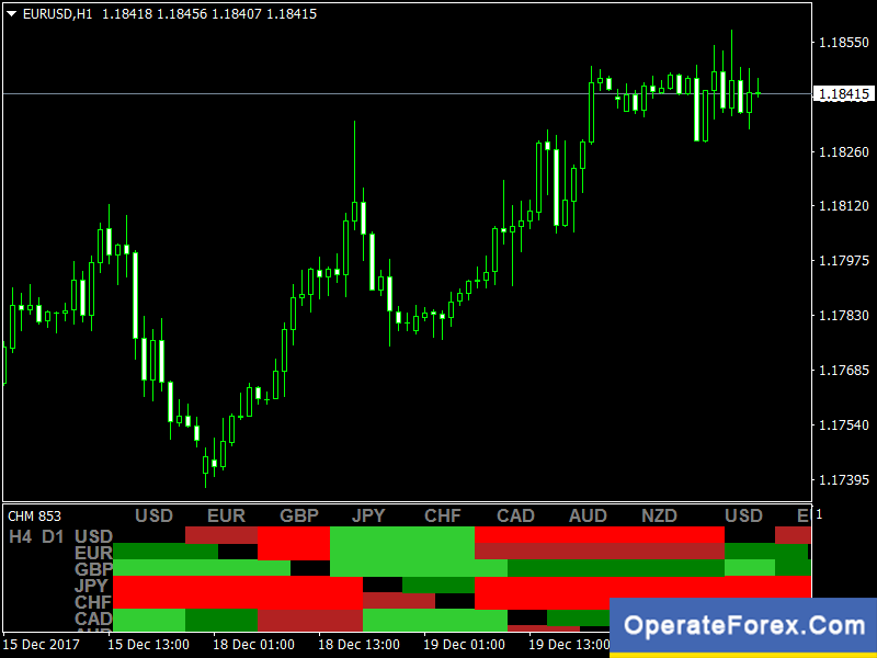 Download Currency Heat Map Forex Indicator For Mt4 | OperateForex