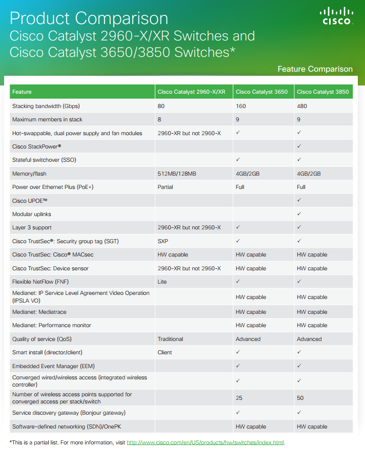 Cisco Catalyst 2960-X,XR vs Catalyst 3650 vs Cisco 3850