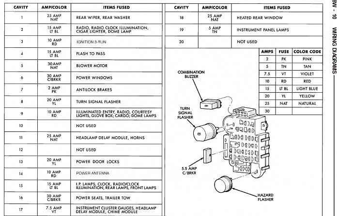 Jeep Cherokee 1984 1996 Fuse Box Diagram Cherokeeforum Jeep Cherokee Jeep Fuse Box