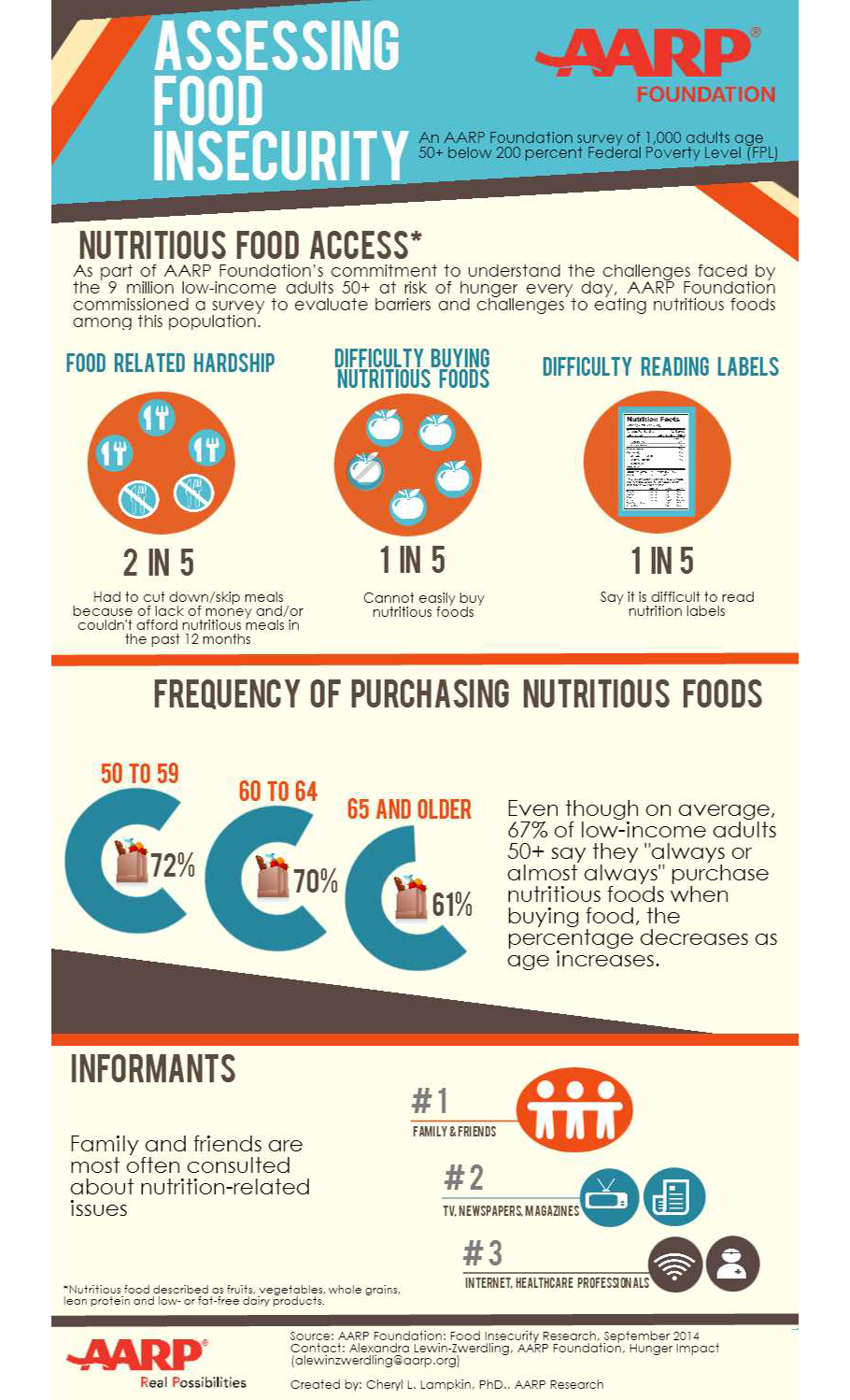 Infographic Assessing Food Security From Aarp Insecurity Essay On