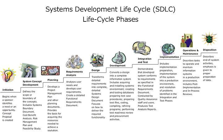 Systems Development Life Cycle Systems Development Life Cycle Software Development Life Cycle Software Development