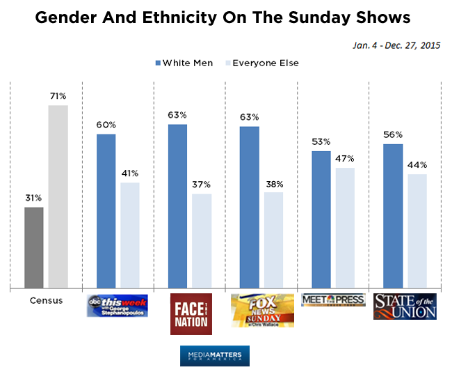 The Staggering Overrepresentation Of White Conservative Men On