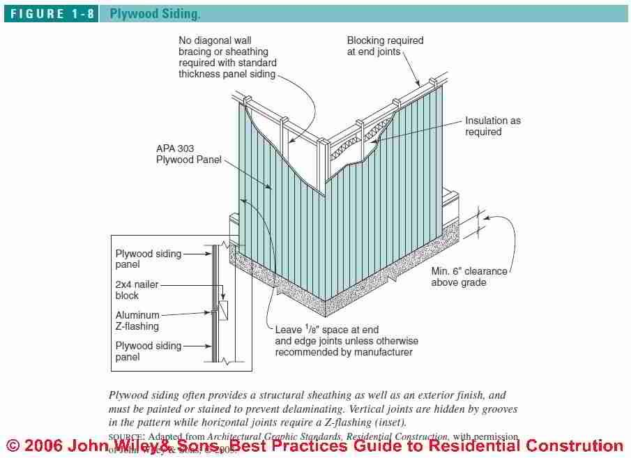 Guide To Installing Wood Wall Siding House Exterior