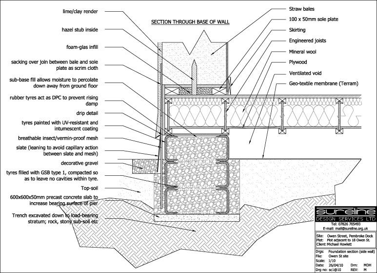 foundations_section chickens pinterest foundation straw bales and house - Home Construction Diagram