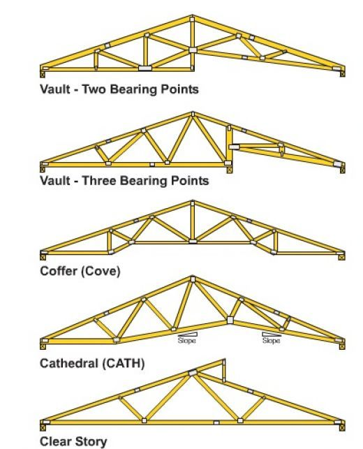 How To Build Wooden Roof Trusses Roof Trusses House