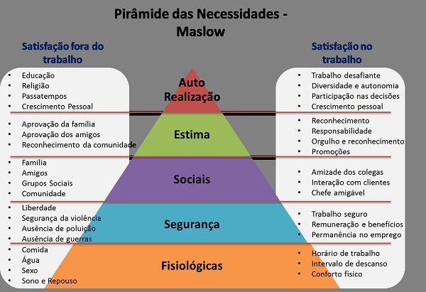 Pirâmide Das Necessidades De Maslow Segurança No Trabalho