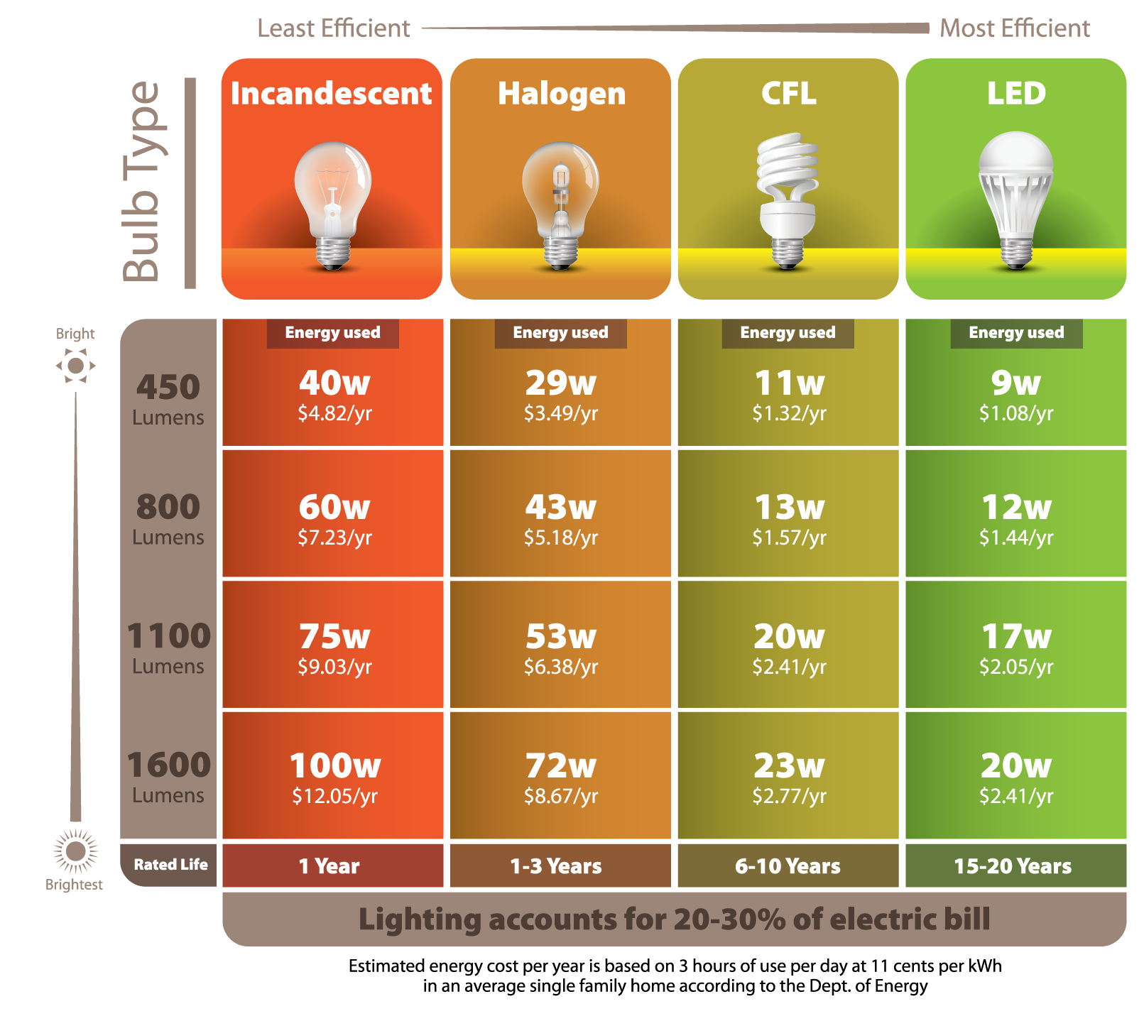"""Energy-Efficient Light Bulbs: Are they really saving you money? - Blog - Batteries Plus """"#universaltrim."""""""