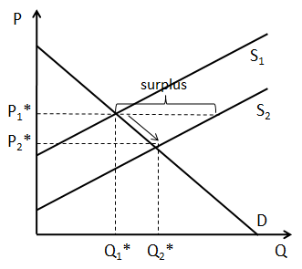 Changes In Economic Equilibrium Equilibrium Economics Syllabus