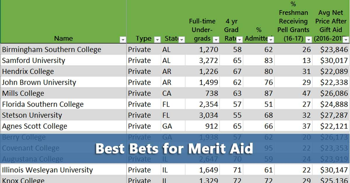 76 Best Bets For College Merit Aid Scholarships Financial Aid