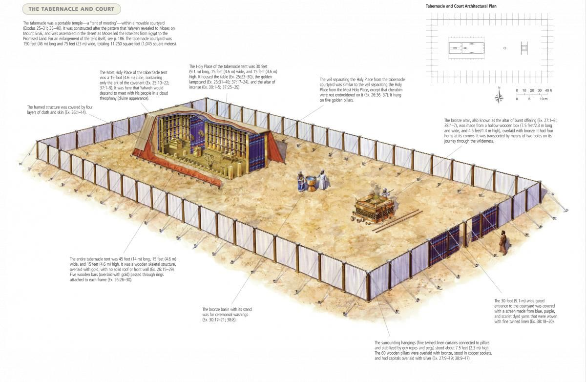 Illustration of the layout of the Tabernacle...we just studied ...