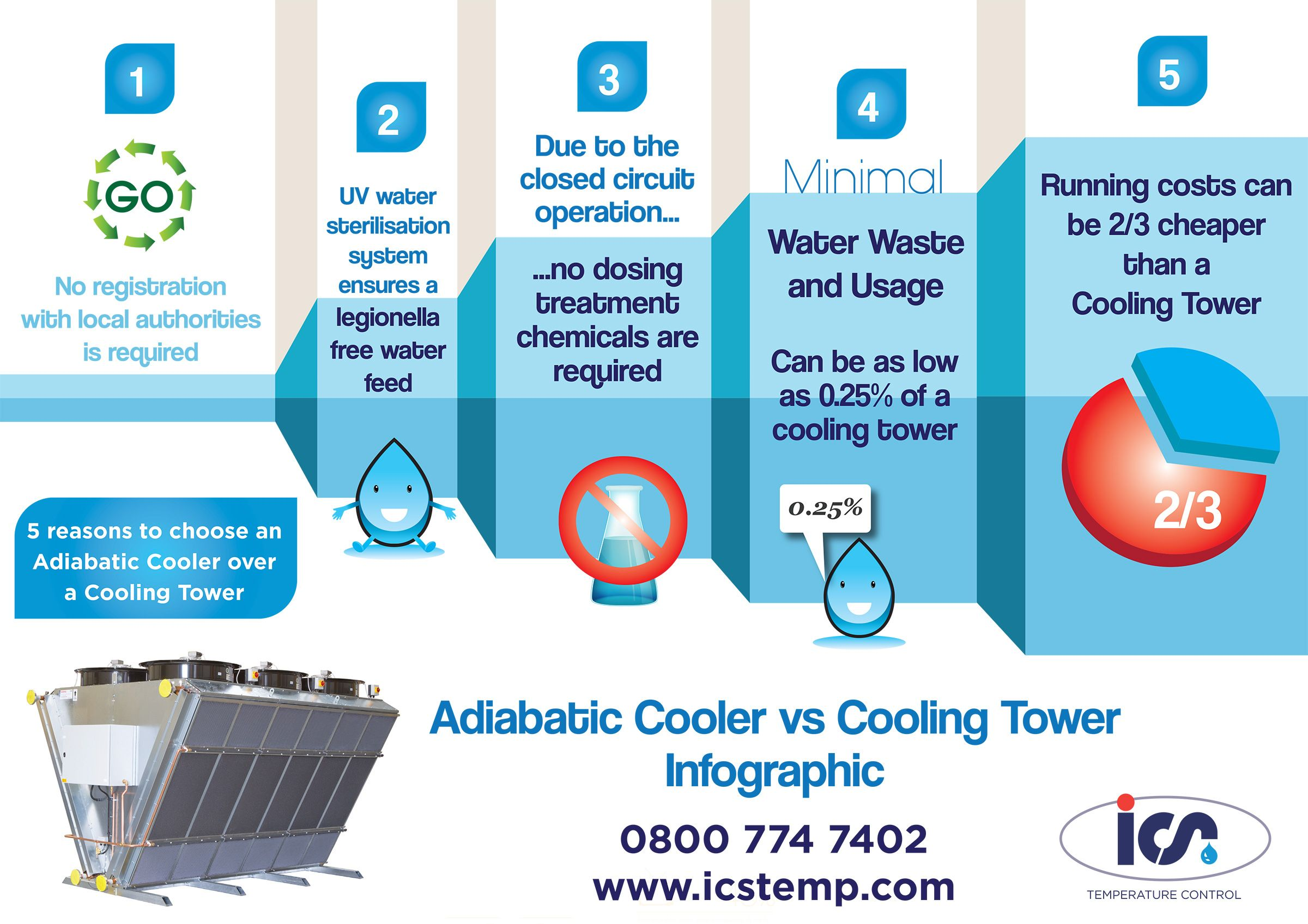 5 reasons to choose an Adiabatic Cooler over a Cooling