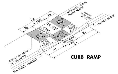Calculator Ada Curb Ramp Calculator A0 Code Diagram
