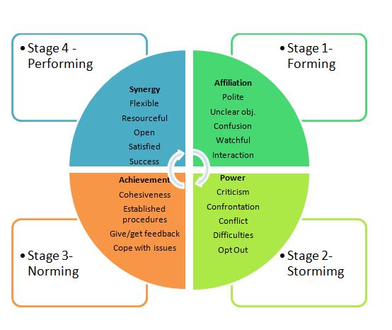 Imagesimage Bruce Tuckman Team Development Model Google Search Team Development Nursing Leadership Leadership Tips