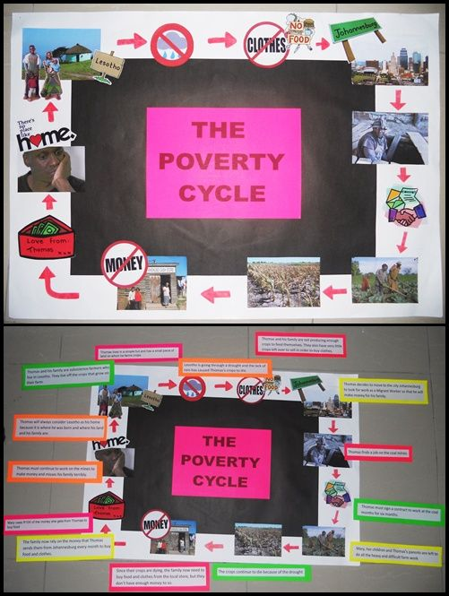 This was a poster I made when teaching The Poverty Cycle to Grade 4. I read them a story about a migrant worker and afterwards handed different sentences to do with the story to pairs of learners. I allowed them 5minutes to discuss and then they had to come up to the poster and place the sentence above/below/next to the correct picture on the cycle. I found all my pictures on google images. :)