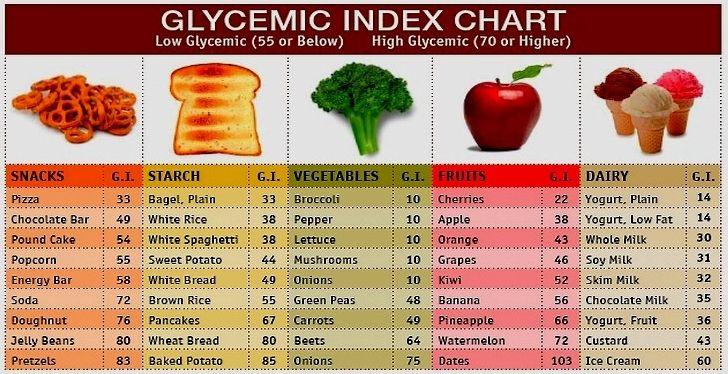 low glycemic low fat diet