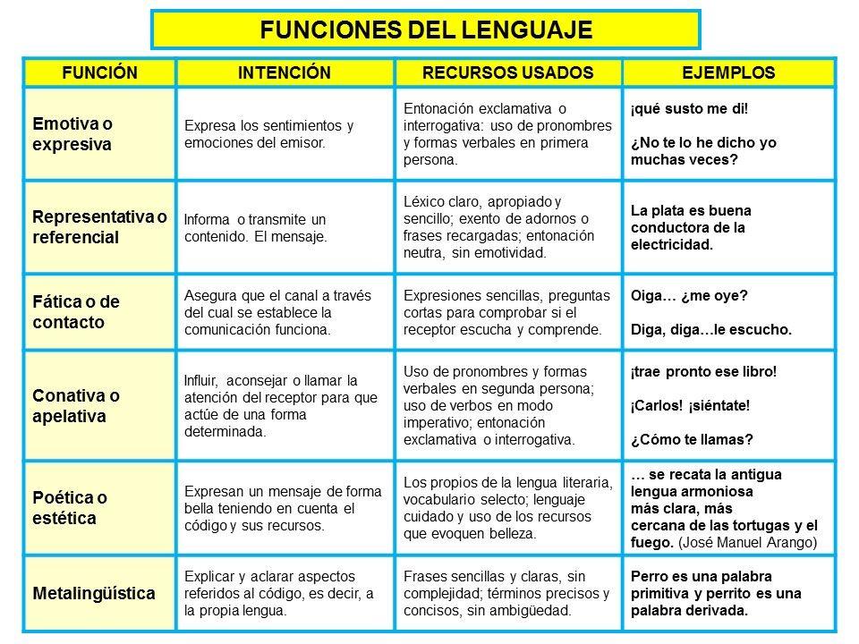 La Intención Comunicativa Y Funciones Del Lenguaje Funciones De La Comunicacion Apuntes De Lengua Lenguaje