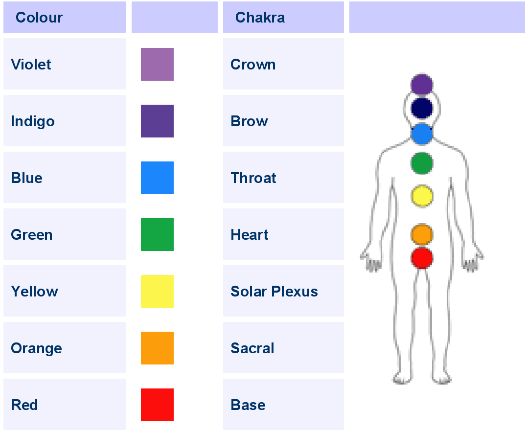 L designs color theory chakras and color theorytherapy l designs color theory chakras and color theorytherapy images geenschuldenfo Images