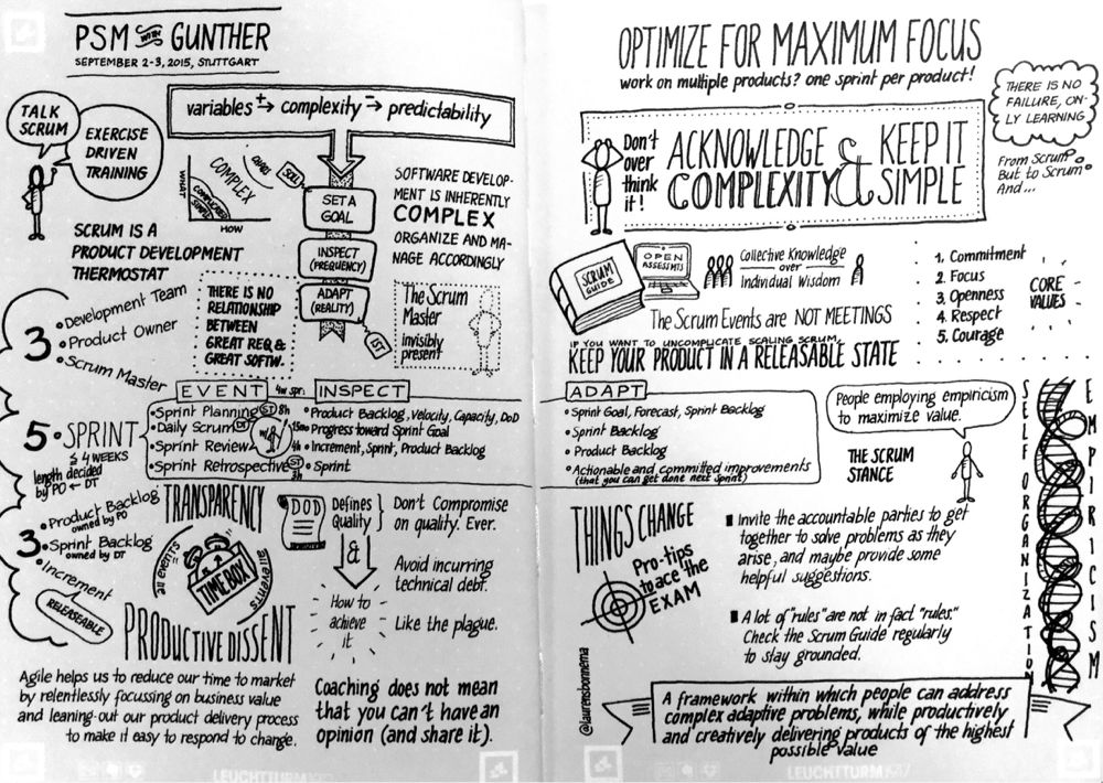 Sketchnotes of my two-day PSM class by Gunther Verheijen. It was awesome!