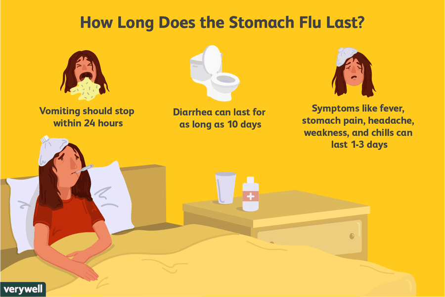 How Long Does It Take To Get A Flu