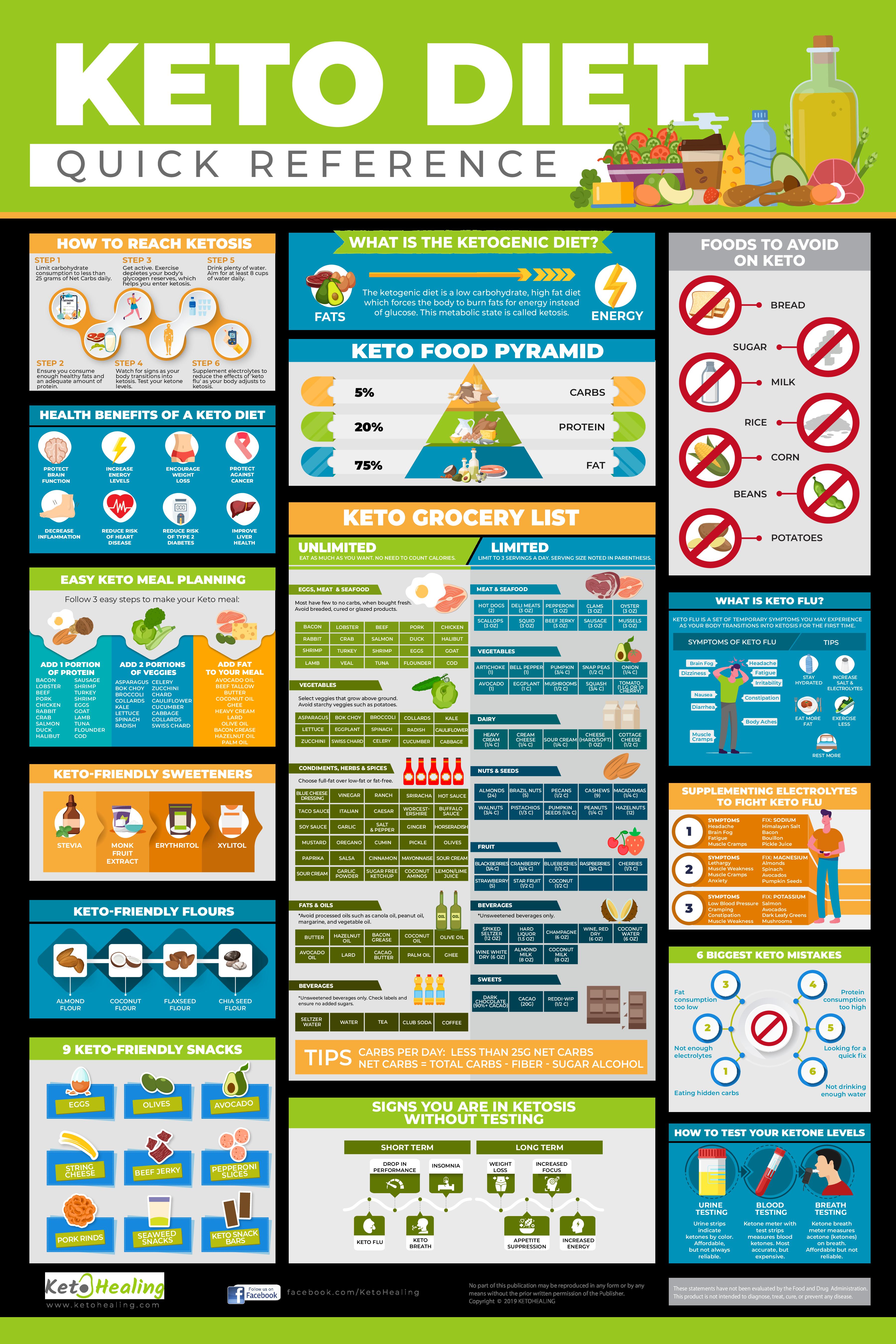 Keto Diet Poster / Cheat Sheet