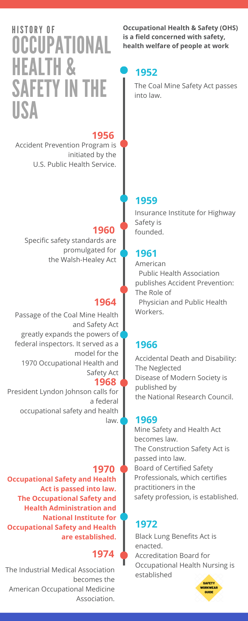 History of Occupational Health & Safety Occupational