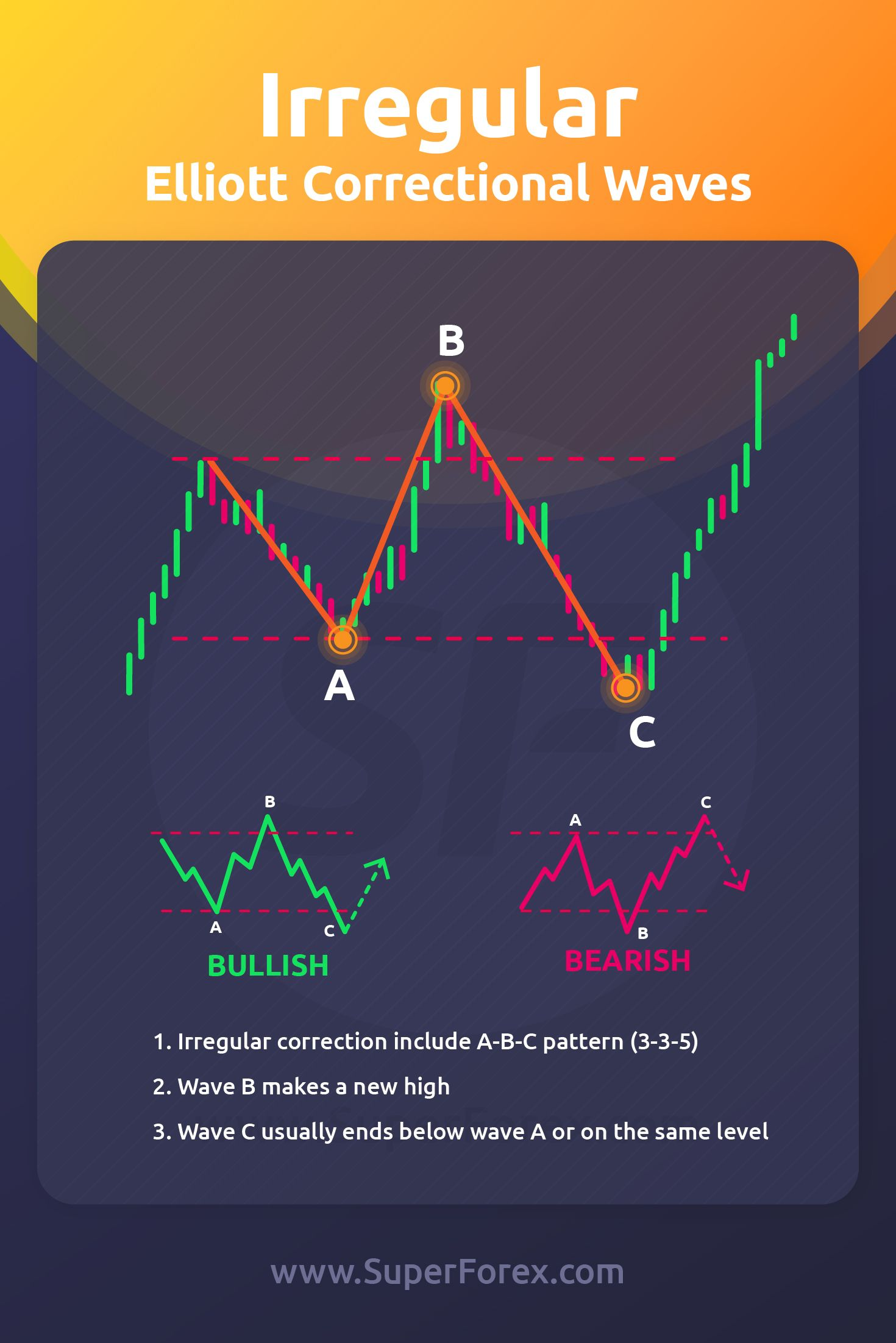 Irregular Correction Superforex Com