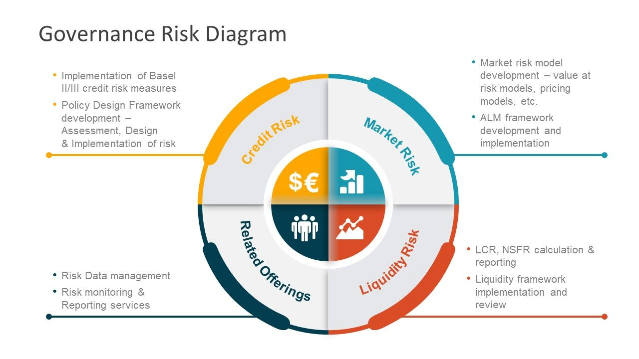 Pin By Wendy Corbin On Quality Management Business Risk Business Management Degree Risk Management