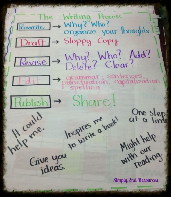 expository writing anchor charts for second grade