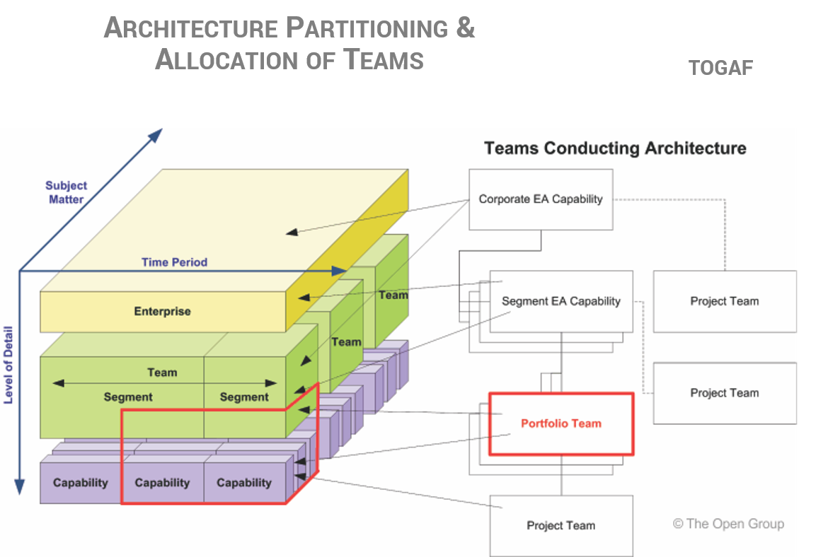 Togaf   Architecture Partitioning     Enterprise Architecture