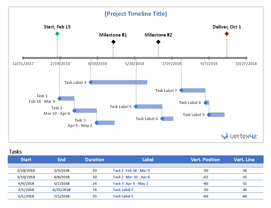 Project Timeline Chart With Milestones And Tasks Project Timeline Template Timeline Design Project Management Infographic