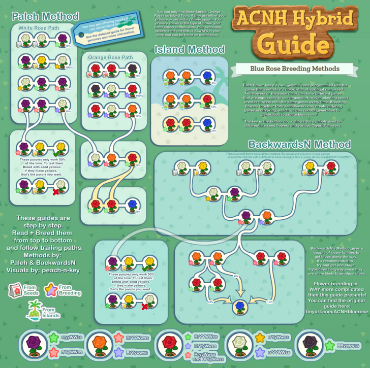 ACNH Hybrid Guide Full Collection in 2020 Animal