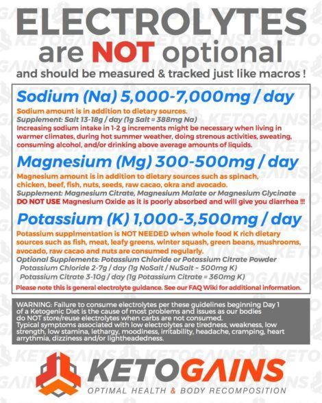 Photo of On Keto Flu and Electrolyte Imbalances – Keto