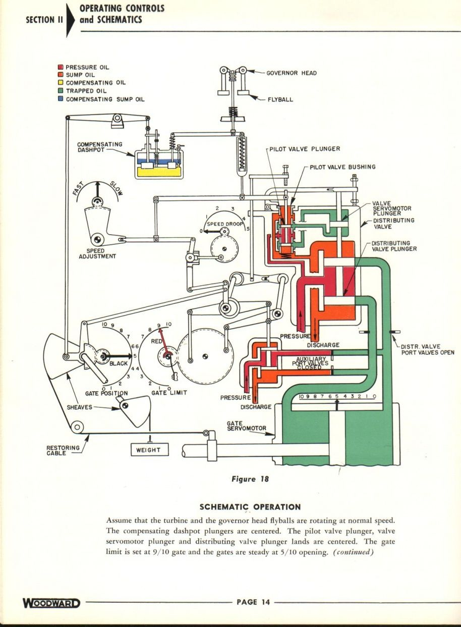 Woodward water wheel governor bulletin No 07004E. | Schematic ...