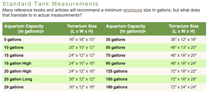 Standard Tank Measurements And Weights The Crab Street Journal Hermit Crab Tank Fish Tank Sizes Crabitat