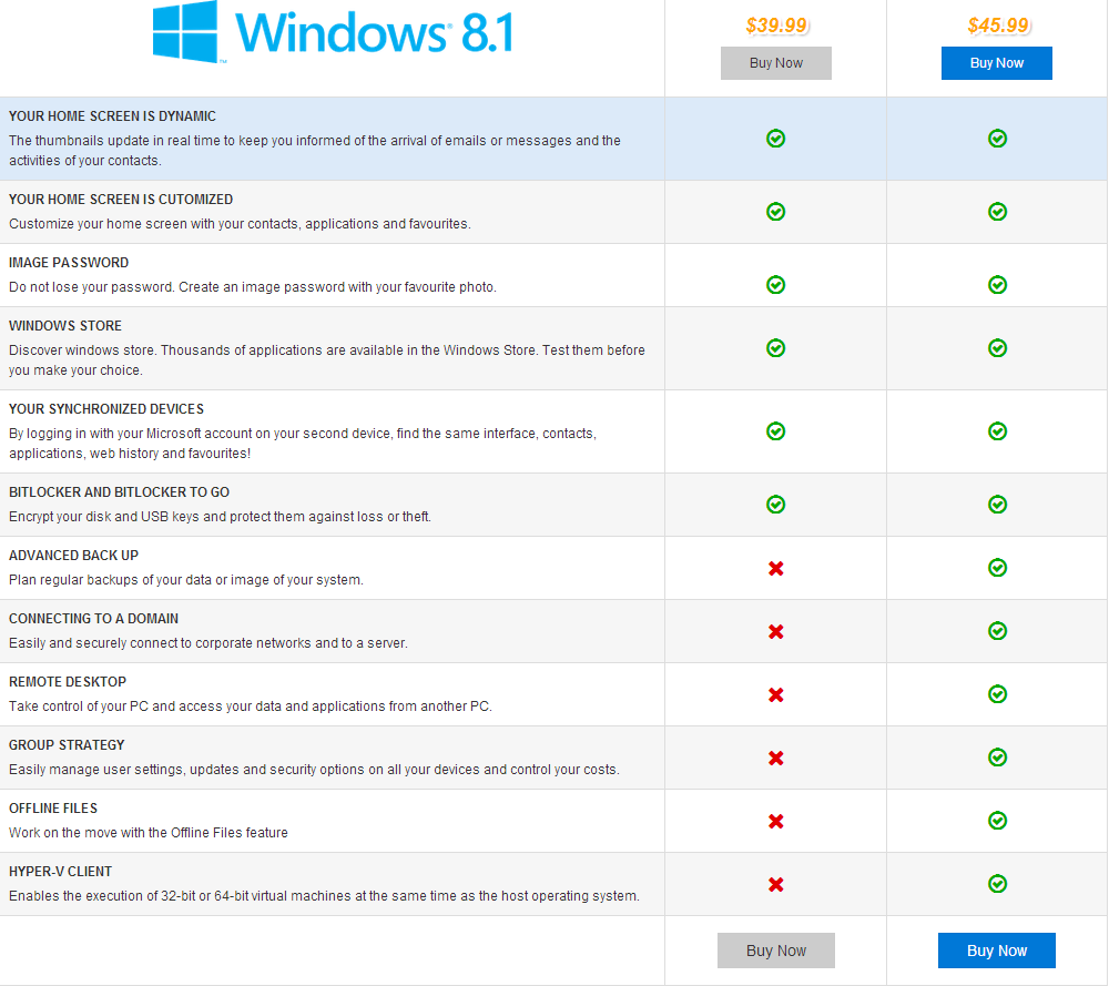 Windows 8.1 Home Vs Windows 8.1 Pro, Windows 8.1 Editions Comparison, The  Difference Between Windows 8.1 Home And Windows 8.1 P… | Windows, Windows  store, Windows 8