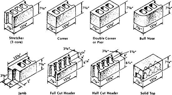 Typical Unit Sizes And Shapes Of Concrete Masonry Units
