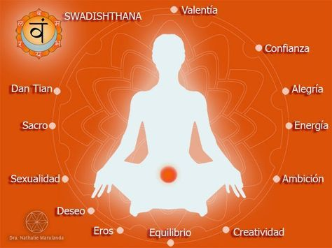 Resultado de imagem para o Segundo Chakra