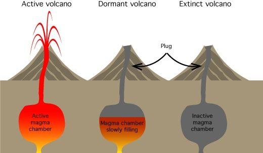 Dormant volcano diagram google search coursework pinterest dormant volcano diagram google search ccuart Image collections